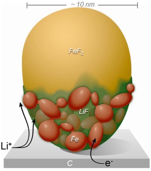 SJN News 再生可能エネルギー最新情報メインメニューBNL、リチウムイオン電池内部のナノスケールの反応をリアルタイム観察する新手法開発投稿ナビゲーション最近の投稿いま人気の記事定番記事サイト内検索カテゴリー会社案内
